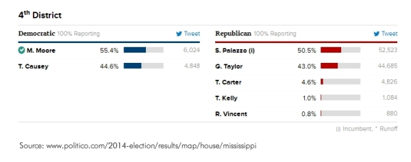 Trish-Causey-2014-Run-for-Congress-Final-Results